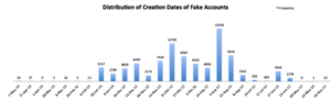 2013-05-fake-account-creation-distribution