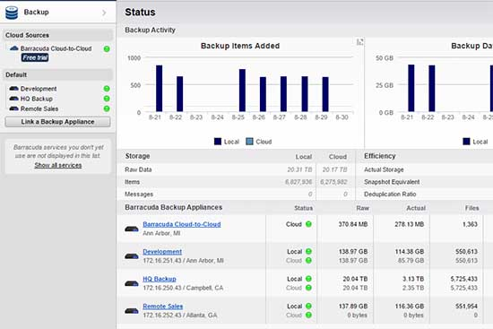 Optimizing The Barracuda Cloud Control Starting Page