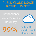Barracuda Cloud Research Confirms Growing Usage and Remaining Security Concerns