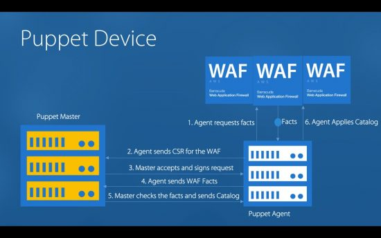 Configuring and Managing the Barracuda WAF solution with Puppet