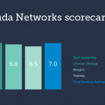 Barracuda rated one of the best in the business in 2019 CRN Vendor Report