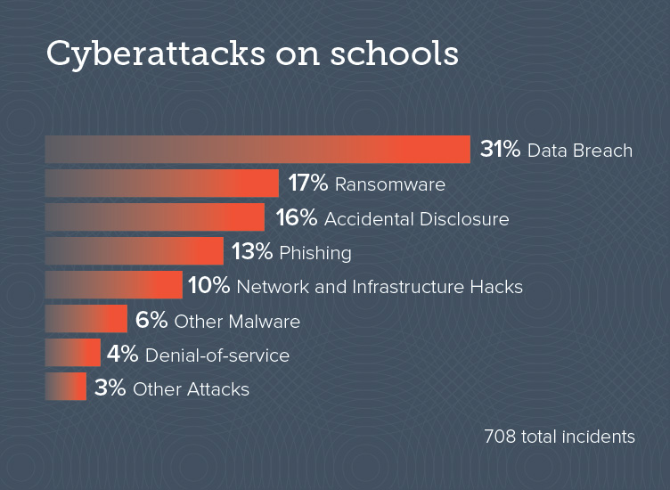 Cyberattacks on schools