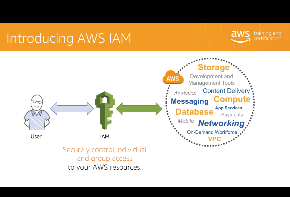 intro to AWS