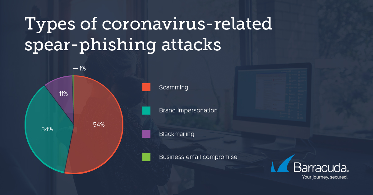 covid-19 spear phishing