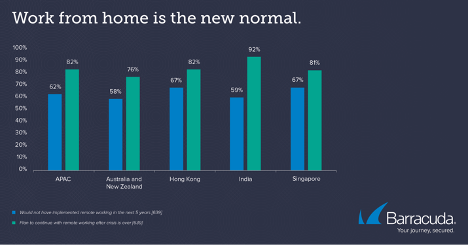Asia Pacific Research:  Remote working is here to stay, but security must be addressed