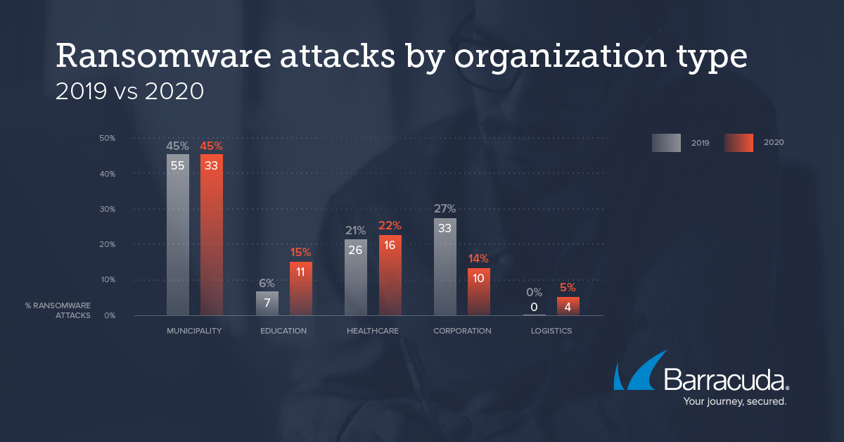 Threat Spotlight Ransomware