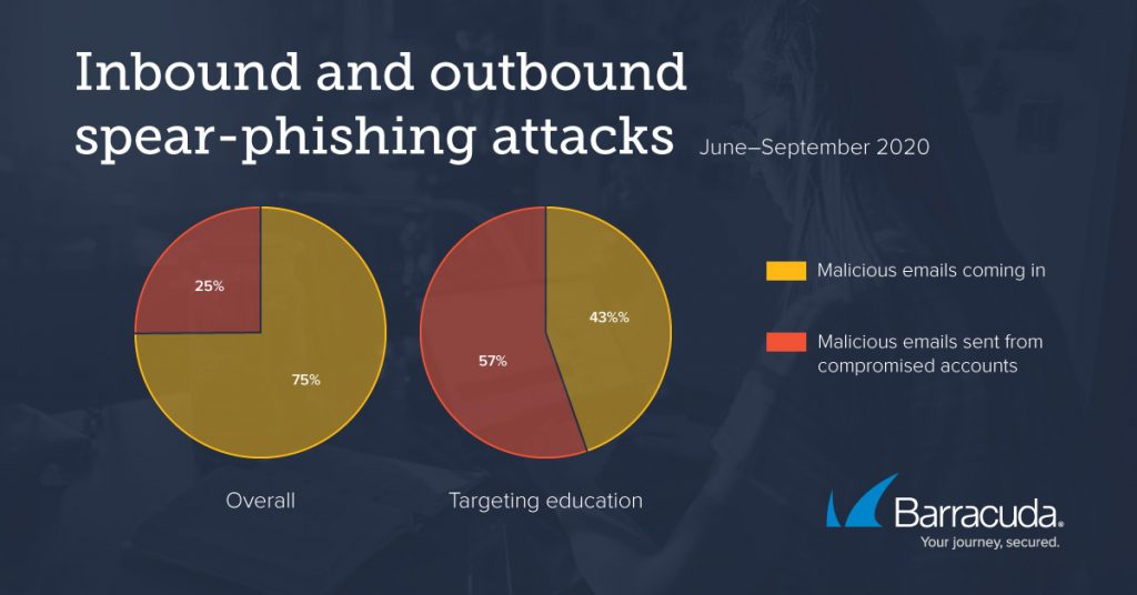 outbound attacks